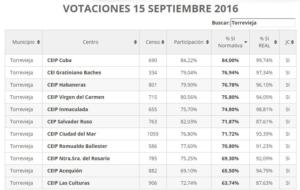 elecciones15s